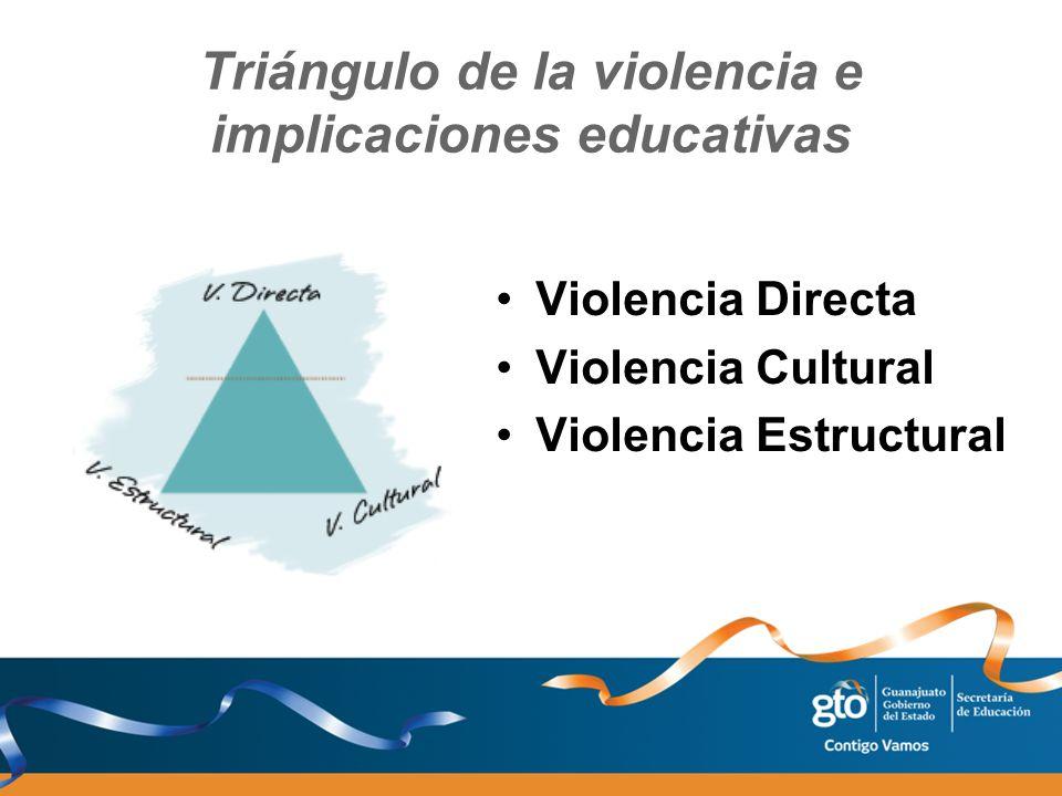 Triángulo de la violencia e implicaciones educativas Violencia Directa Violencia Cultural Violencia Estructural