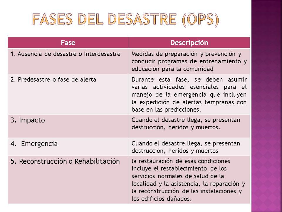 FaseDescripción 1. Ausencia de desastre o InterdesastreMedidas de preparación y prevención y conducir programas de entrenamiento y educación para la c