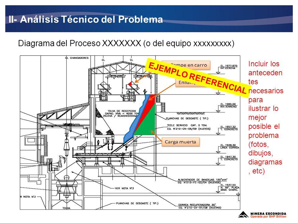 II- Análisis Técnico del Problema Diagrama del Proceso XXXXXXX (o del equipo xxxxxxxxx) EJEMPLO REFERENCIAL Incluir los anteceden tes necesarios para