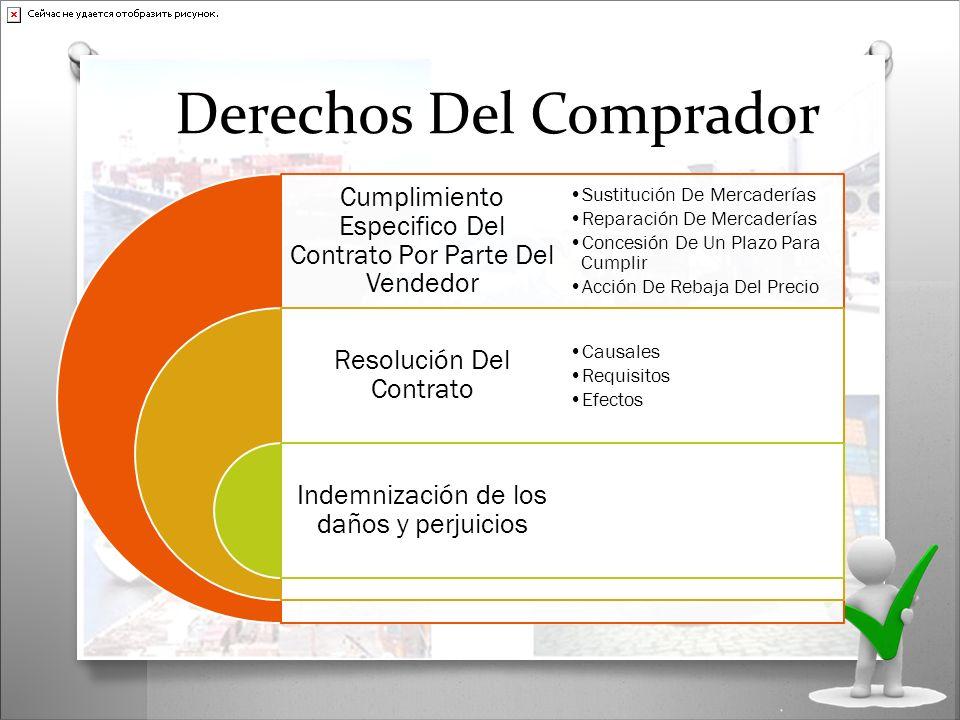 Derechos Del Comprador Cumplimiento Especifico Del Contrato Por Parte Del Vendedor Resolución Del Contrato Indemnización de los daños y perjuicios Sus