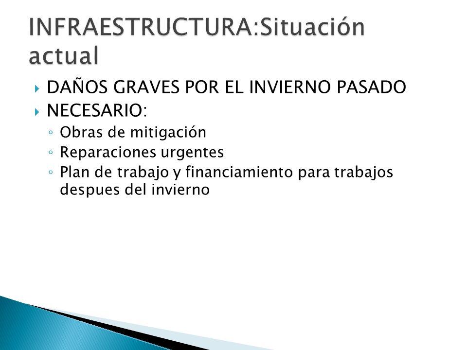 DAÑOS GRAVES POR EL INVIERNO PASADO NECESARIO: Obras de mitigación Reparaciones urgentes Plan de trabajo y financiamiento para trabajos despues del in