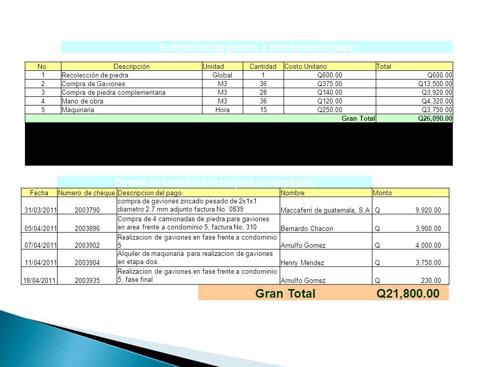 Estimación de gastos a efecturse en etapa No.DescripciónUnidadCantidadCosto UnitarioTotal 1Recolección de piedraGlobal1Q600.00 2Compra de GavionesM336