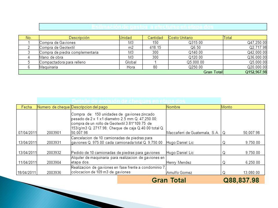 Estimación de gastos a efecturse en etapa dos No.DescripciónUnidadCantidadCosto UnitarioTotal 1Compra de GavionesM3150Q315.00Q47,250.00 2Compra de Geo