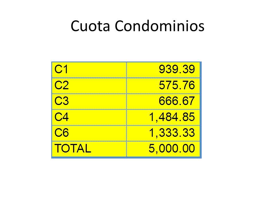 Presupuesto de Ingresos: Cuota: Q.1,400.00 Estimado de casas pagando: 165 Ingreso Mensual: Q.231,000 Ingreso Anual: Q.2,772,000