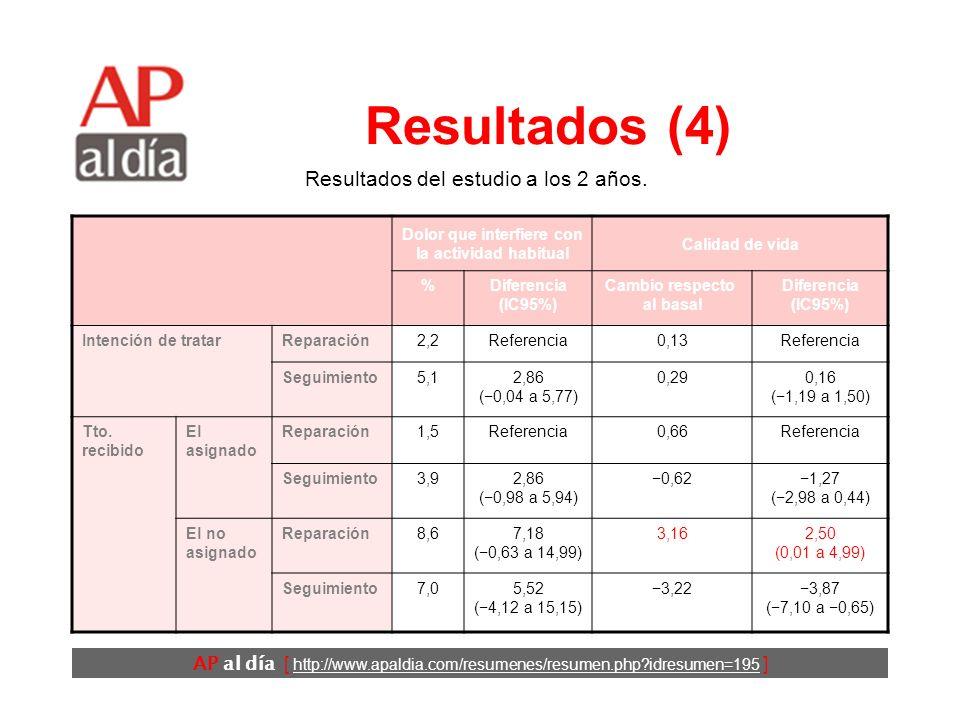 AP al día [ http://www.apaldia.com/resumenes/resumen.php idresumen=195 ] Resultados (3) En 3 casos (todos del grupo de cirugía electiva), estas complicaciones amenazaron la vida del paciente.