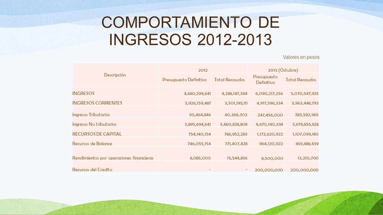 COMPORTAMIENTO DE LOS INGRESOS A 31 DE OCTUBRE DE 2.013