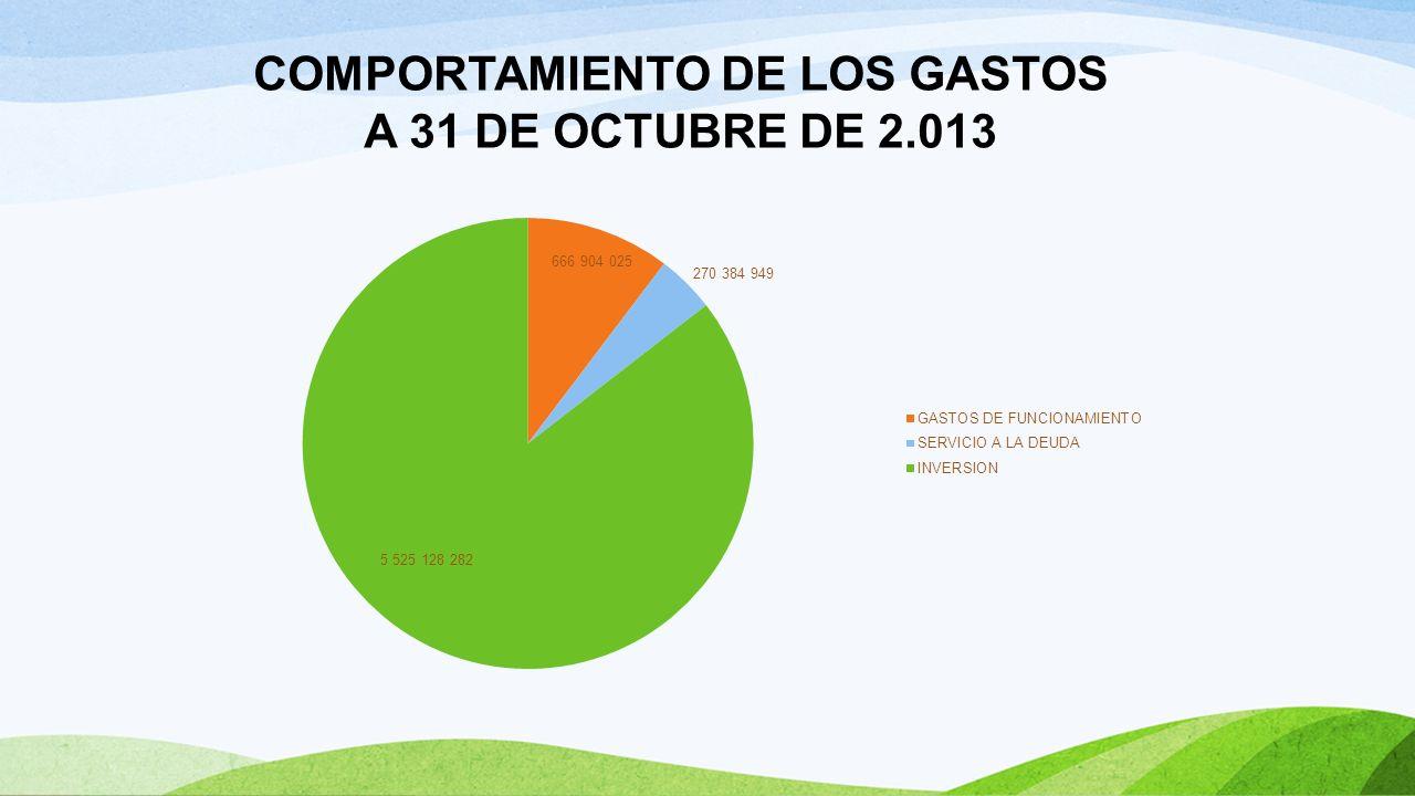 EJECUCION DE GASTOS A OCTUBRE 31 DE 2013 Valores en Pesos Descripción 2013 Presupuesto Definitivo Total Compromisos% Ejecucion TOTAL PRESUPUESTO DE GASTOS 6,462,417,256 4,534,309,66770% GASTOS DE FUNCIONAMIENTO 666,904,025 521,971,32578% CONCEJO MUNICIPAL 97,494,754 67,101,31169% PERSONERIA MUNICIPAL 88,425,000 63,503,21272% ADMINISTRACION CENTRAL 480,984,271 391,366,80381% SERVICIO A LA DEUDA 270,384,949 87,635,57032% INVERSION 5,525,128,282 3,924,702,77171% INVERSION CON RECURSOS PROPIOS 265,794,047 257,365,23997% INVERSION CON OTROS RECURSOS 194,501,000 156,276,50780% FONDO LOCAL DE SALUD 1,841,413,813 865,722,34747% INVERSION CON RECURSOS DE S.G.P 1,372,214,682 1,164,599,46485% RECURSOS DE COFINANCIACION 446,448,318 431,448,31897% RECURSOS DE SUPERAVIT 934,936,422 647,433,65869% FONDO DE GESTION DEL RIESGO DE DESASTRES 10,000,000 -0% REGALIAS 259,600,000 201,857,23878% CON RENDIMIENTOS FINANCIEROS 220,000 -0% CON RECURSOS DEL CREDITO 200,000,000 100%