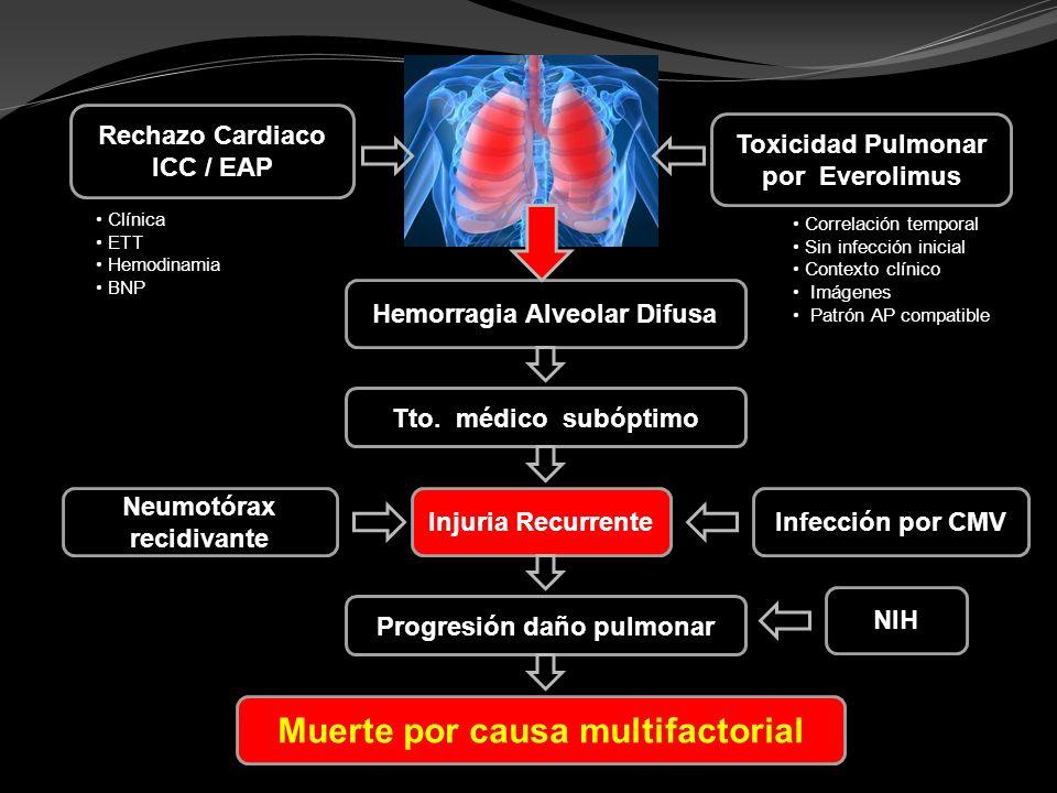 Rechazo Cardiaco ICC / EAP Toxicidad Pulmonar por Everolimus Hemorragia Alveolar Difusa Muerte por causa multifactorial Tto. médico subóptimo Injuria