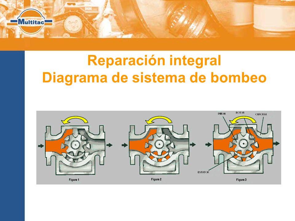 Diagrama de sistema de bombeo