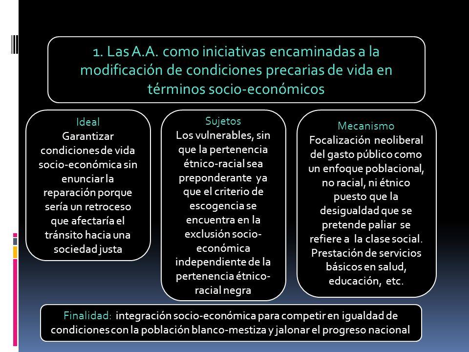 1. Las A.A. como iniciativas encaminadas a la modificación de condiciones precarias de vida en términos socio-económicos Ideal Garantizar condiciones