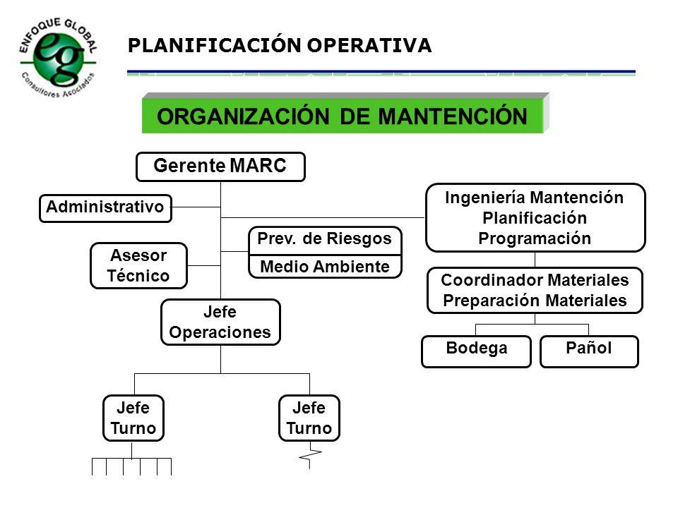 PLANIFICACIÓN OPERATIVA MEJORES PRÁCTICAS DEL MANTENIMIENTO Seguridad y Medio Ambiente Organización Mantención Preventiva Planificación Programación S