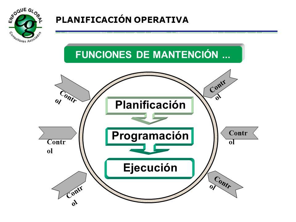PLANIFICACIÓN OPERATIVA Gerente MARC Administrativo Ingeniería Mantención Planificación Programación Coordinador Materiales Preparación Materiales Pañ