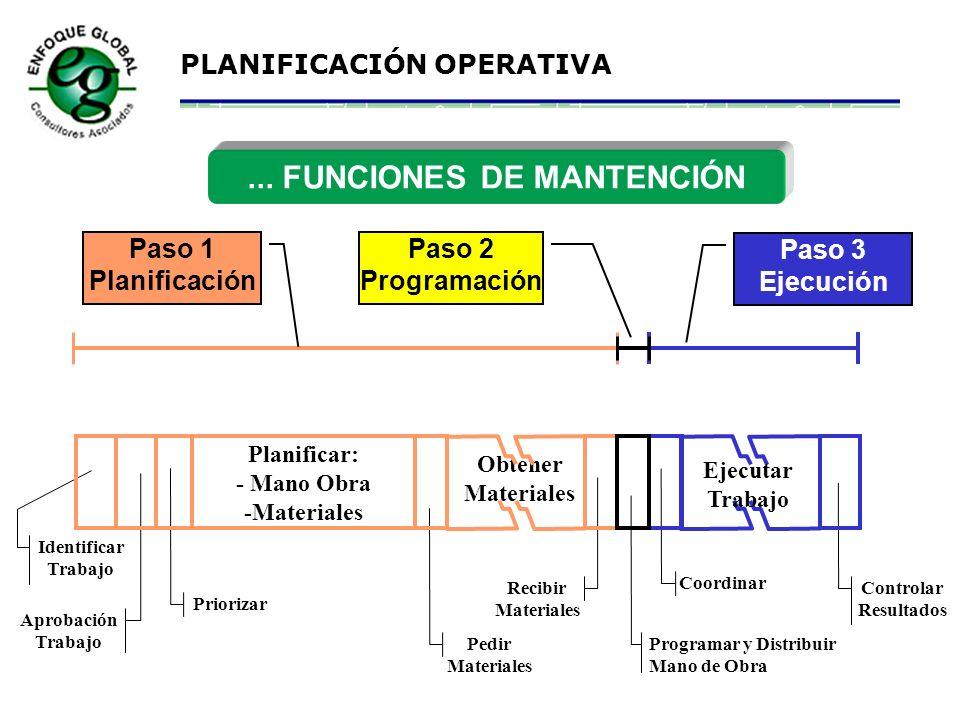 PLANIFICACIÓN OPERATIVA FUNCIONES DE MANTENCIÓN... Planificación Programación Ejecución Contr ol