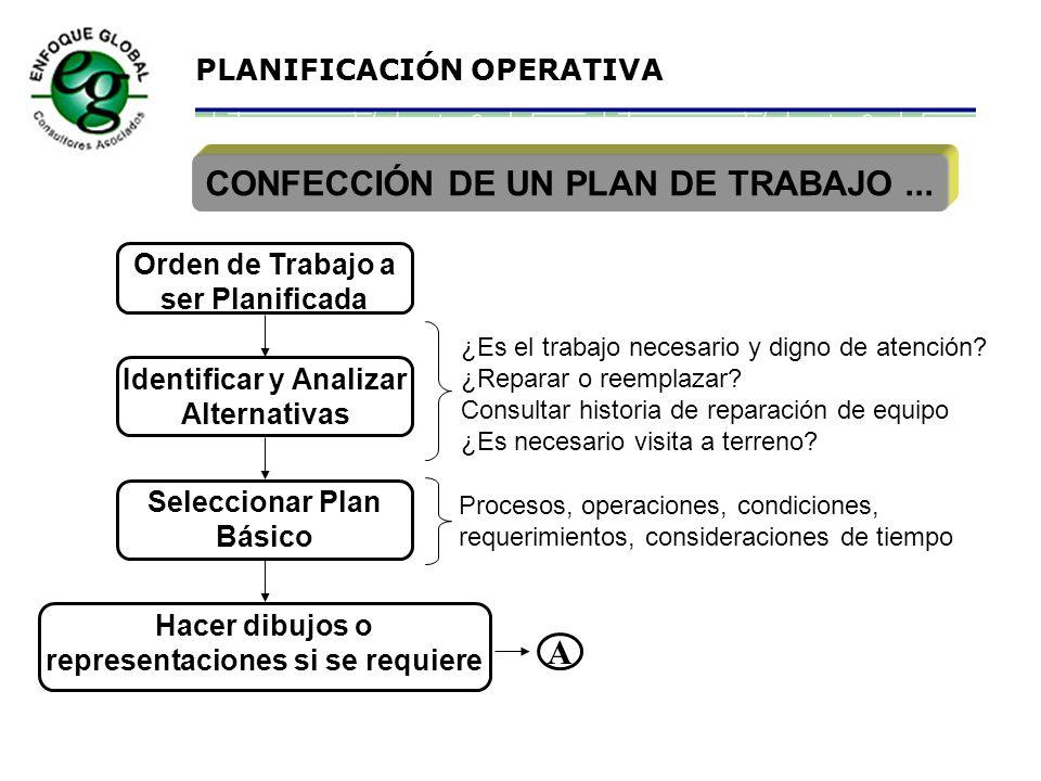PLANIFICACIÓN OPERATIVA ACTIVIDADES A DEFINIR EN LA PLANIFICACIÓN Alcance del trabajo Fecha estimada Inicio - Término Prioridad Costos Aprobación Mano