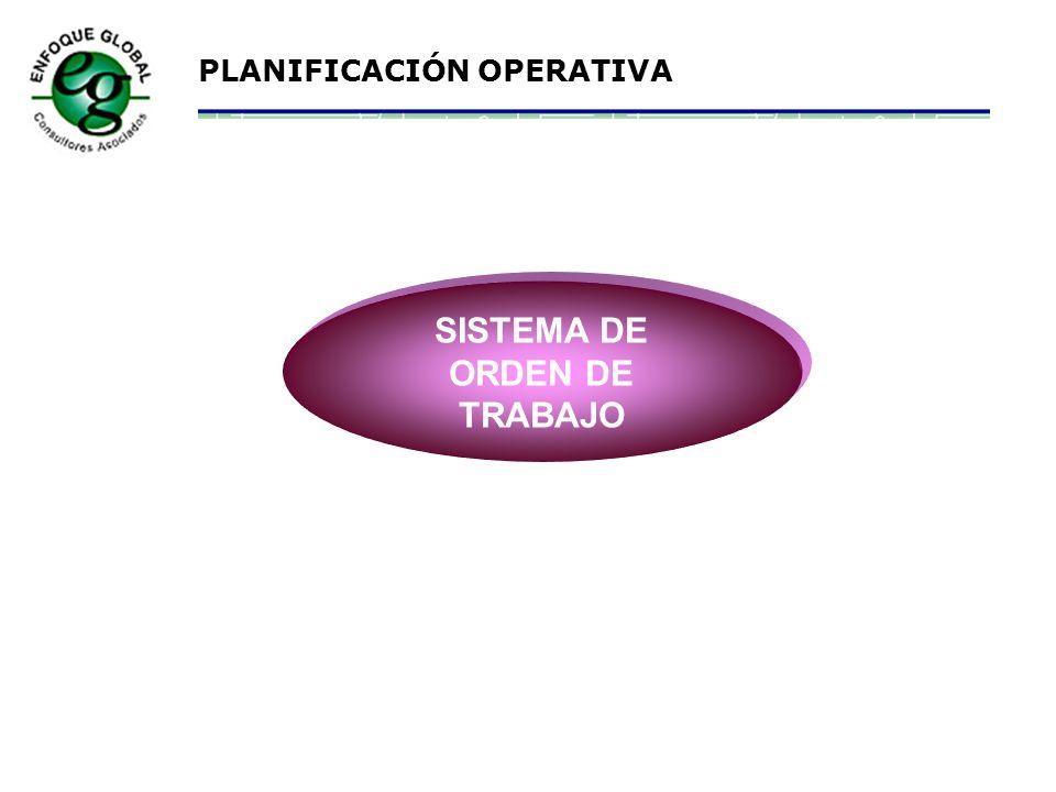 PLANIFICACIÓN OPERATIVA A PROGRAMACIÓN Materiales requeridos Plan de Trabajo Terminado Determinar disponibilidad materiales -Tareas y secuencias del t