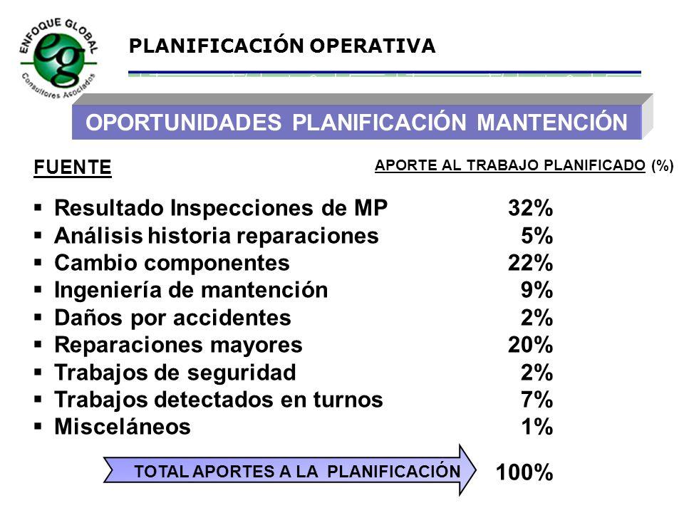 PLANIFICACIÓN vs. NO PLANIFICACIÓN t US$ No Planificado Planificado M.O. Directa Costo Total 70% Planificado 30% No Planificado