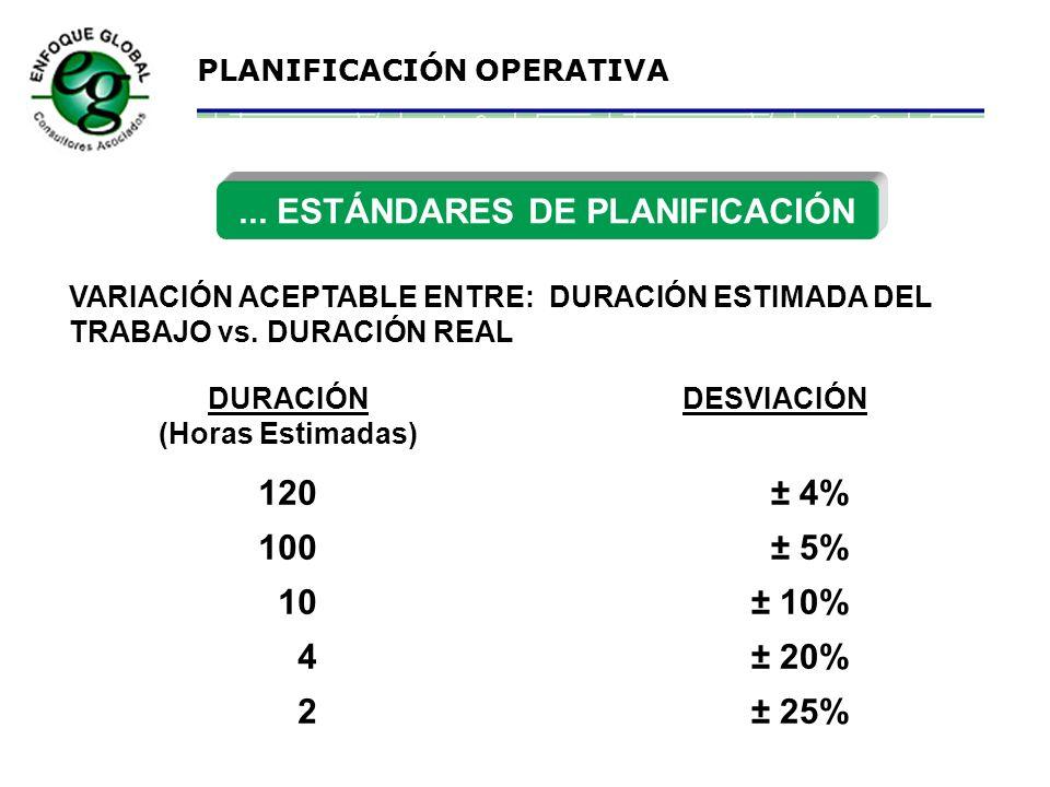 PLANIFICACIÓN OPERATIVA ESTÁNDARES DE PLANIFICACIÓN... 1 Planificador por 15 ejecutores PARA EQUIPOS PALAS Y CARGADORES Se planificará hasta el 70% de