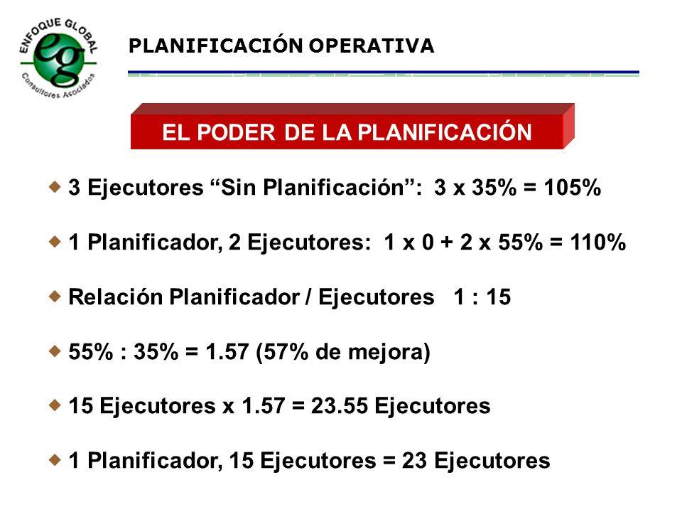 PLANIFICACIÓN OPERATIVA VARIACIÓN ACEPTABLE ENTRE: DURACIÓN ESTIMADA DEL TRABAJO vs. DURACIÓN REAL 120 100 10 4 2 ± 4% ± 5% ± 10% ± 20% ± 25% DURACIÓN