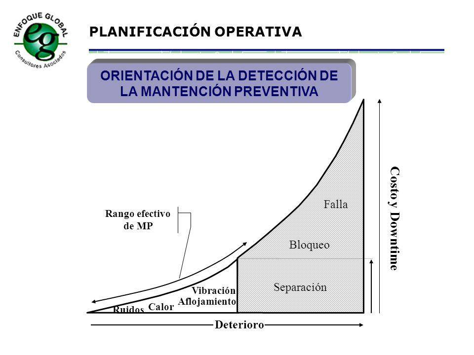 PLANIFICACIÓN OPERATIVA LUBRICACIÓN Es parte de la Mantención Preventiva. Debe efectuarla personal experimentado, bien entrenado en el tema. Más del 5