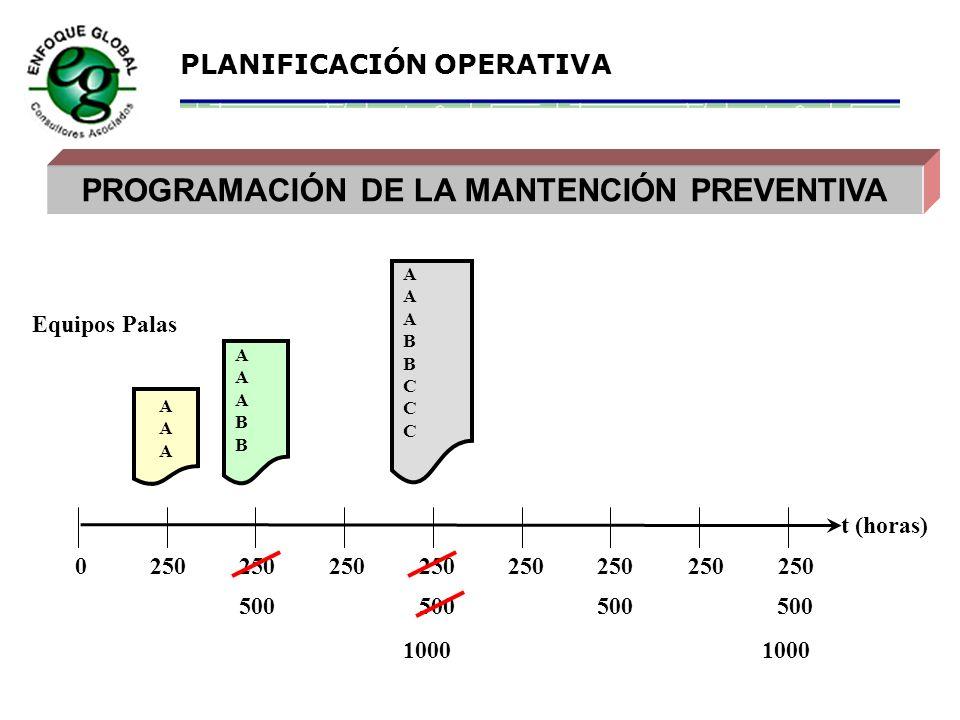 PLANIFICACIÓN OPERATIVA RESPONSABILIDADES PRINCIPALES DE O PERACIÓN Operar adecuadamente los equipos. Informar oportunamente a Mantención de las anoma