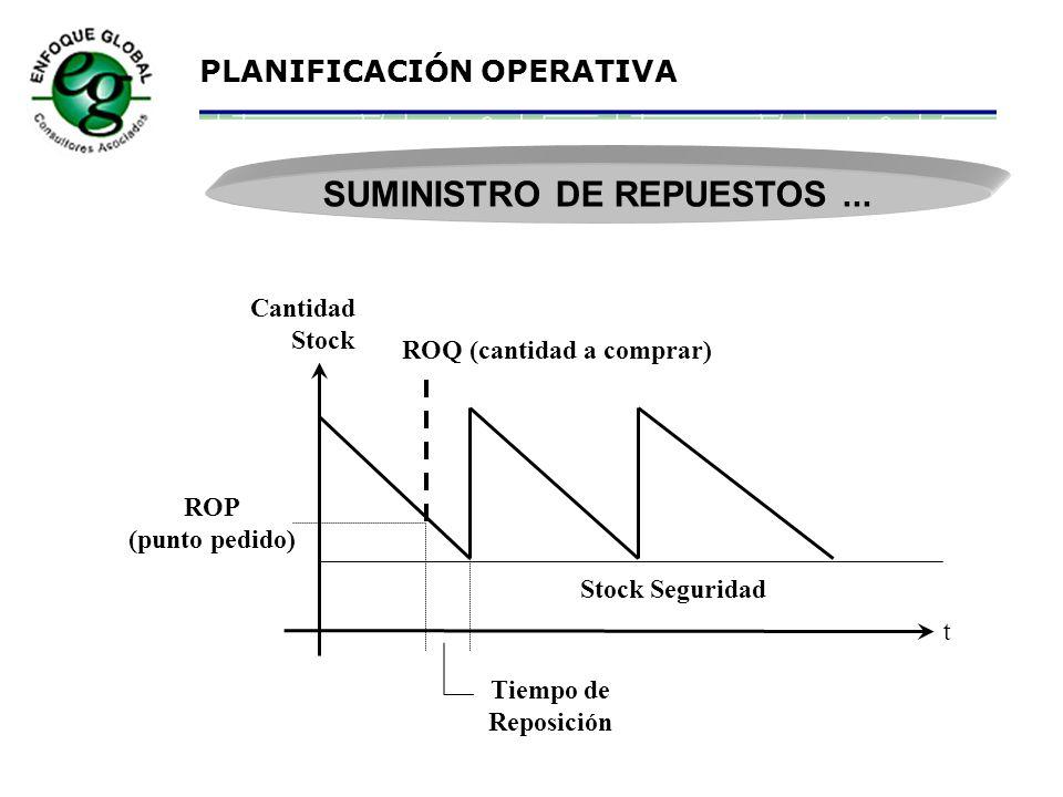 PLANIFICACIÓN OPERATIVA CADENA DEL SUMINISTRO DE MATERIALES
