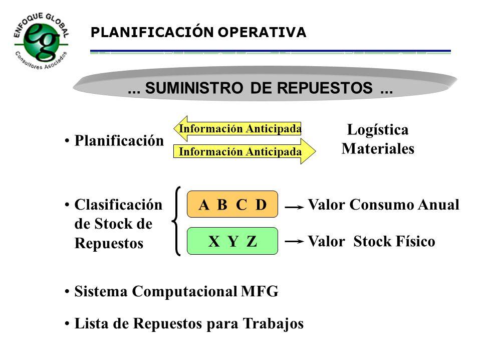PLANIFICACIÓN OPERATIVA SUMINISTRO DE REPUESTOS... t Cantidad Stock ROQ (cantidad a comprar) ROP (punto pedido) Stock Seguridad Tiempo de Reposición