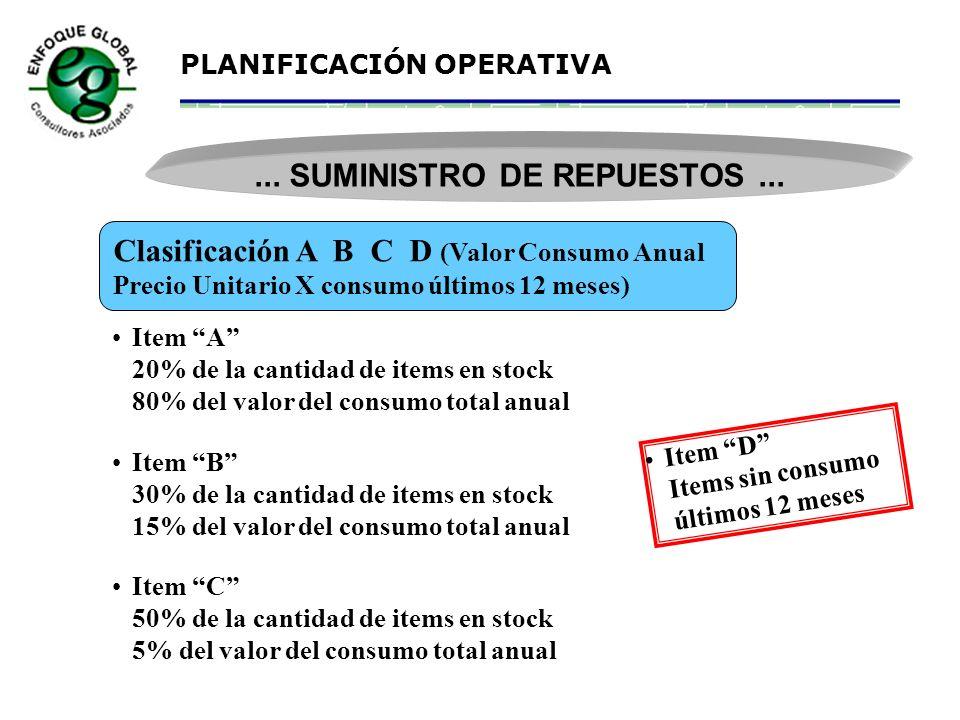 PLANIFICACIÓN OPERATIVA Planificación Logística Materiales Información Anticipada Clasificación de Stock de Repuestos A B C D Valor Consumo Anual X Y