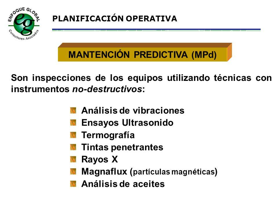 PLANIFICACIÓN OPERATIVA Clasificación X Y Z (Valor stock, precio unitario por cantidad en stock)... SUMINISTRO DE REPUESTOS Item X X > = US$ 10.000 It