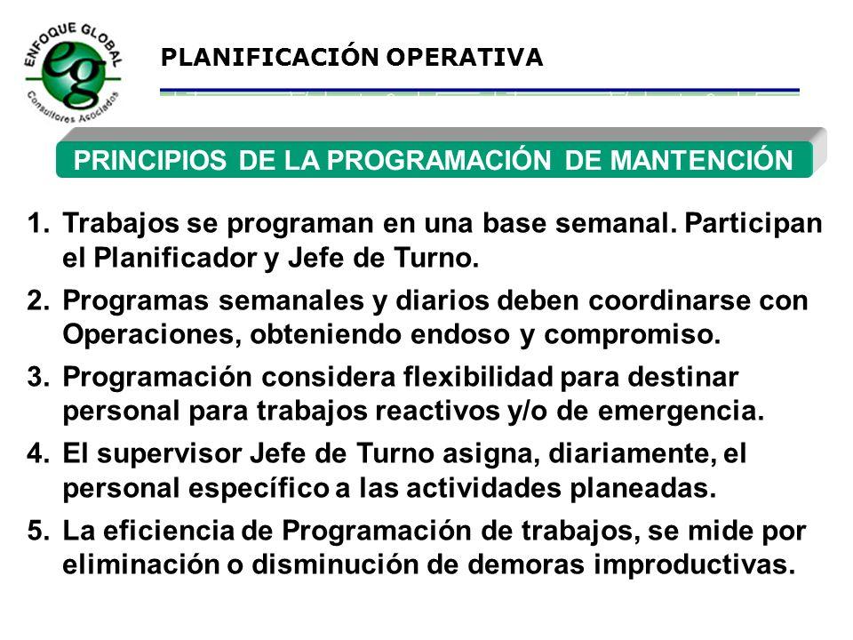 PLANIFICACIÓN OPERATIVA MANTENCIÓN PREDICTIVA (MPd) Son inspecciones de los equipos utilizando técnicas con instrumentos no-destructivos: Análisis de