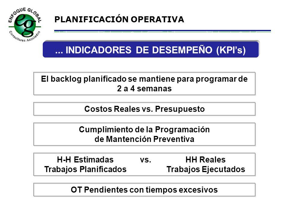 PLANIFICACIÓN OPERATIVA INDICADORES DE DESEMPEÑO (KPIs)... 80% en trabajos planificados (HH) 20% en trabajos No planificados (HH) Suministro de repues