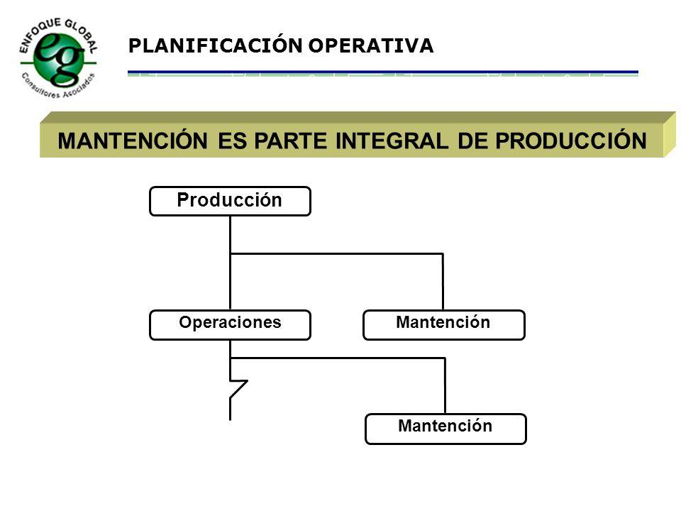 PLANIFICACIÓN OPERATIVA CARACTERÍSTICAS DE MANTENCIÓN Mantención es: un servicio ( entrega capacidad ) parte integrante de la estrategia productiva me