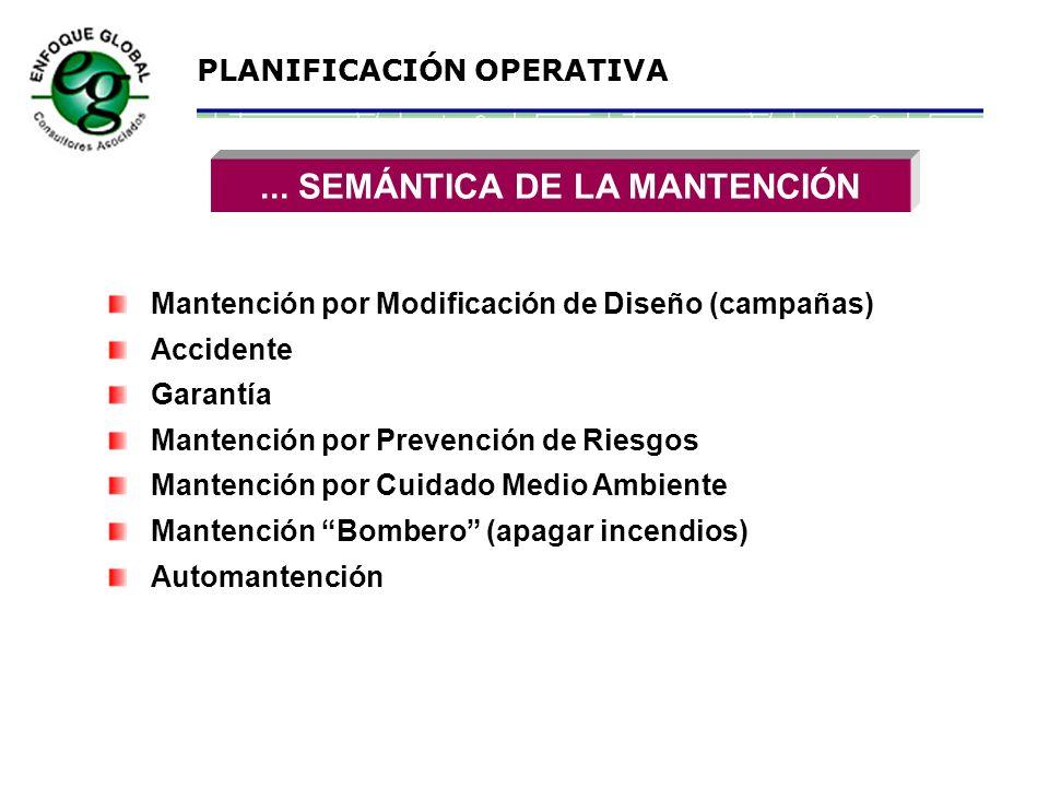PLANIFICACIÓN OPERATIVA SEMÁNTICA DE LA MANTENCIÓN... Mantención Mantenimiento Manutención Mantención Reactiva Mantención Proactiva Mantención Prevent