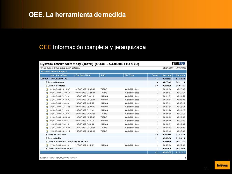 11 OEE Información completa y jerarquizada OEE. La herramienta de medida
