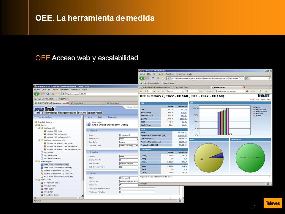 12 OEE Acceso web y escalabilidad OEE. La herramienta de medida
