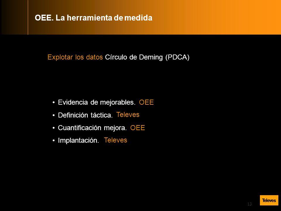 13 Explotar los datos Círculo de Deming (PDCA) Evidencia de mejorables.