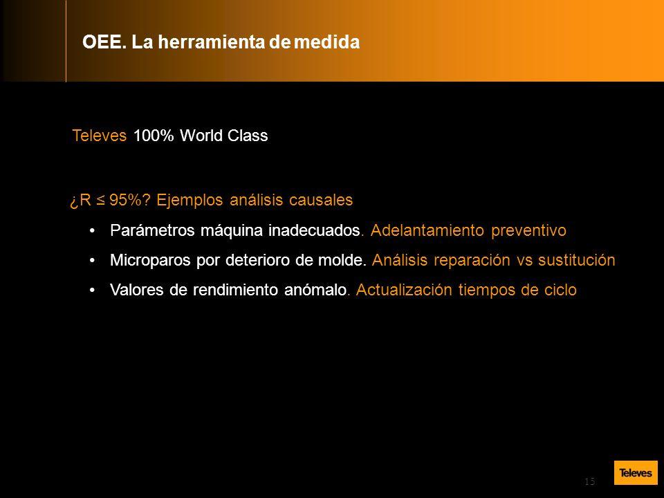 15 Televes 100% World Class ¿R 95%.Ejemplos análisis causales Parámetros máquina inadecuados.