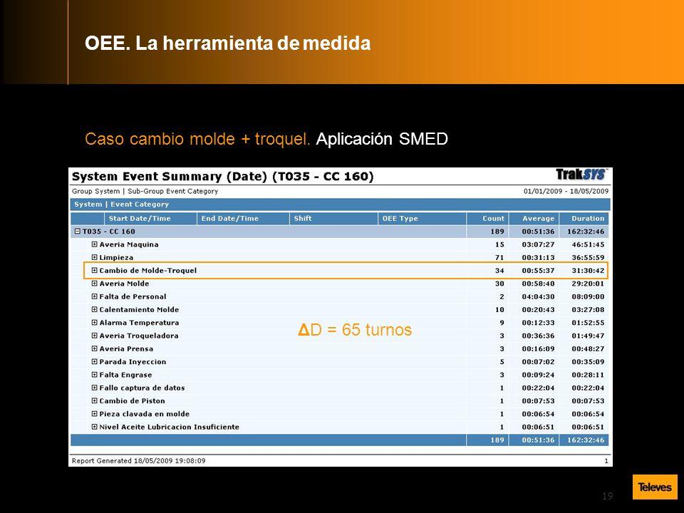 19 Caso cambio molde + troquel. Aplicación SMED OEE. La herramienta de medida ΔD = 65 turnos