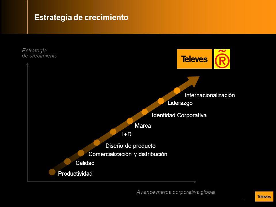 7 Estrategia de crecimiento Avance marca corporativa global Internacionalización Liderazgo Identidad Corporativa Marca I+D Diseño de producto Comercialización y distribución Calidad Productividad Estrategia de crecimiento