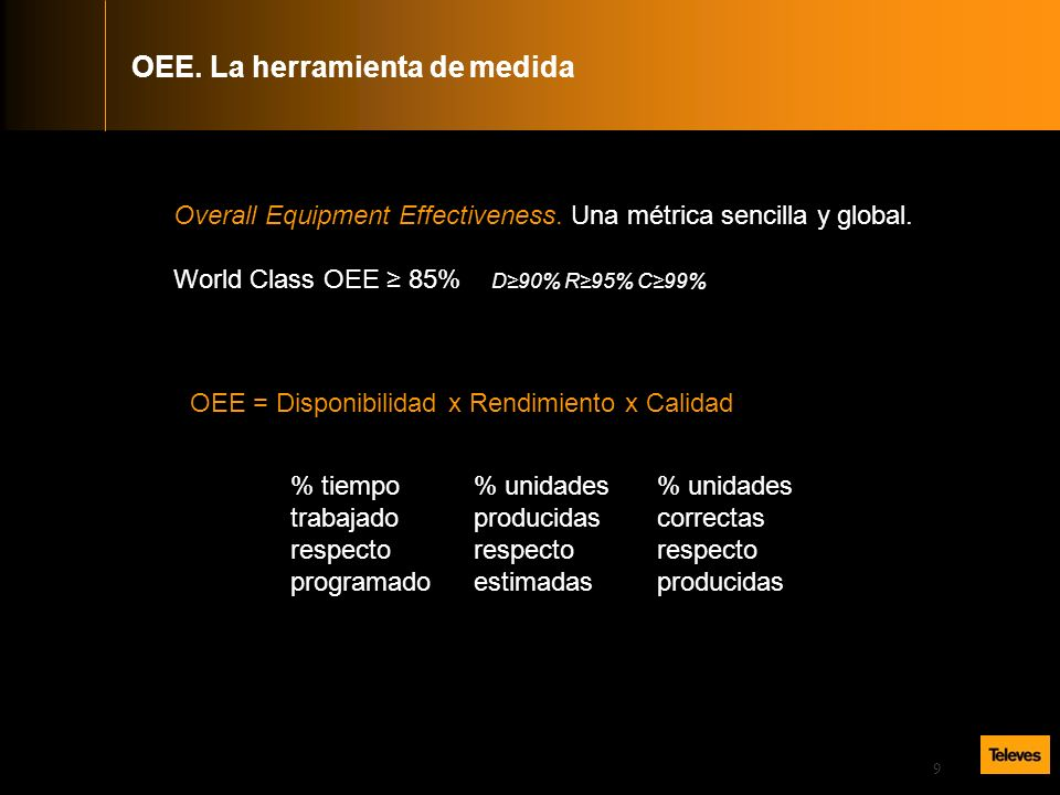 9 Overall Equipment Effectiveness. Una métrica sencilla y global. World Class OEE 85% D90% R95% C99% OEE = Disponibilidad x Rendimiento x Calidad % ti