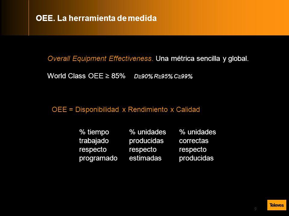 9 Overall Equipment Effectiveness.Una métrica sencilla y global.