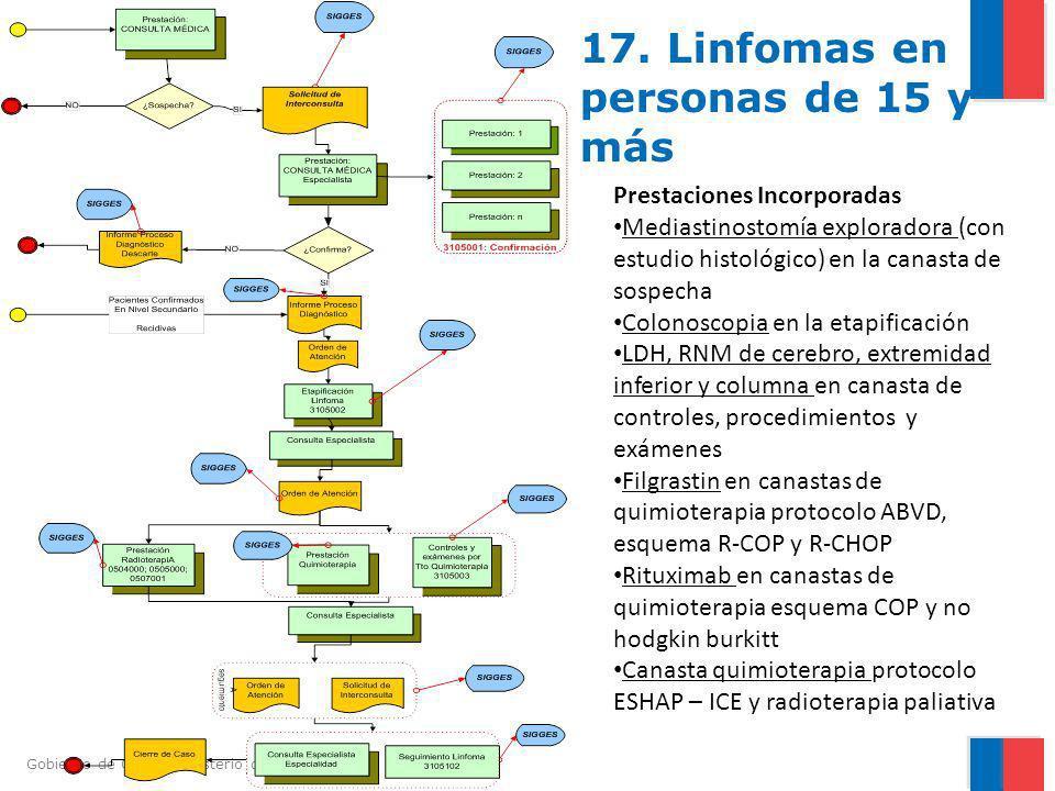 Gobierno de Chile / Ministerio de Salud 17. Linfomas en personas de 15 y más Prestaciones Incorporadas Mediastinostomía exploradora (con estudio histo