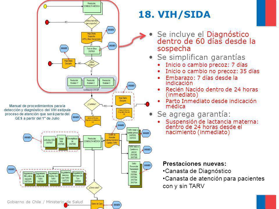 Gobierno de Chile / Ministerio de Salud 18. VIH/SIDA Se incluye el Diagnóstico dentro de 60 días desde la sospecha Se simplifican garantías Inicio o c