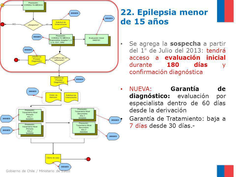 Gobierno de Chile / Ministerio de Salud 22. Epilepsia menor de 15 años Se agrega la sospecha a partir del 1° de Julio del 2013: tendrá acceso a evalua