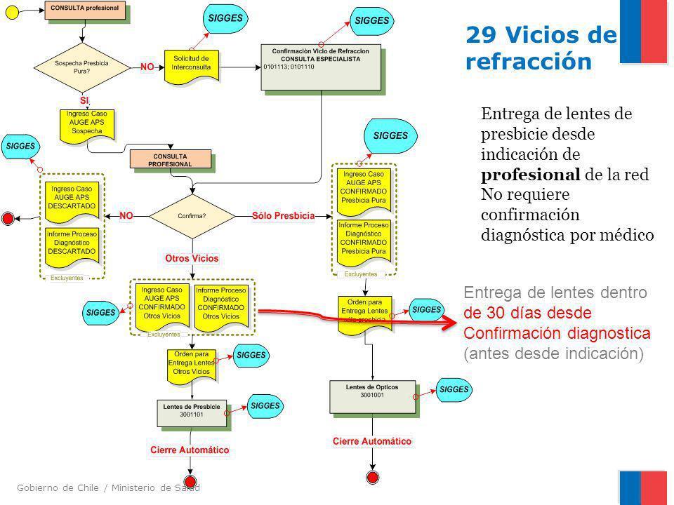 Gobierno de Chile / Ministerio de Salud 29 Vicios de refracción Entrega de lentes de presbicie desde indicación de profesional de la red No requiere c