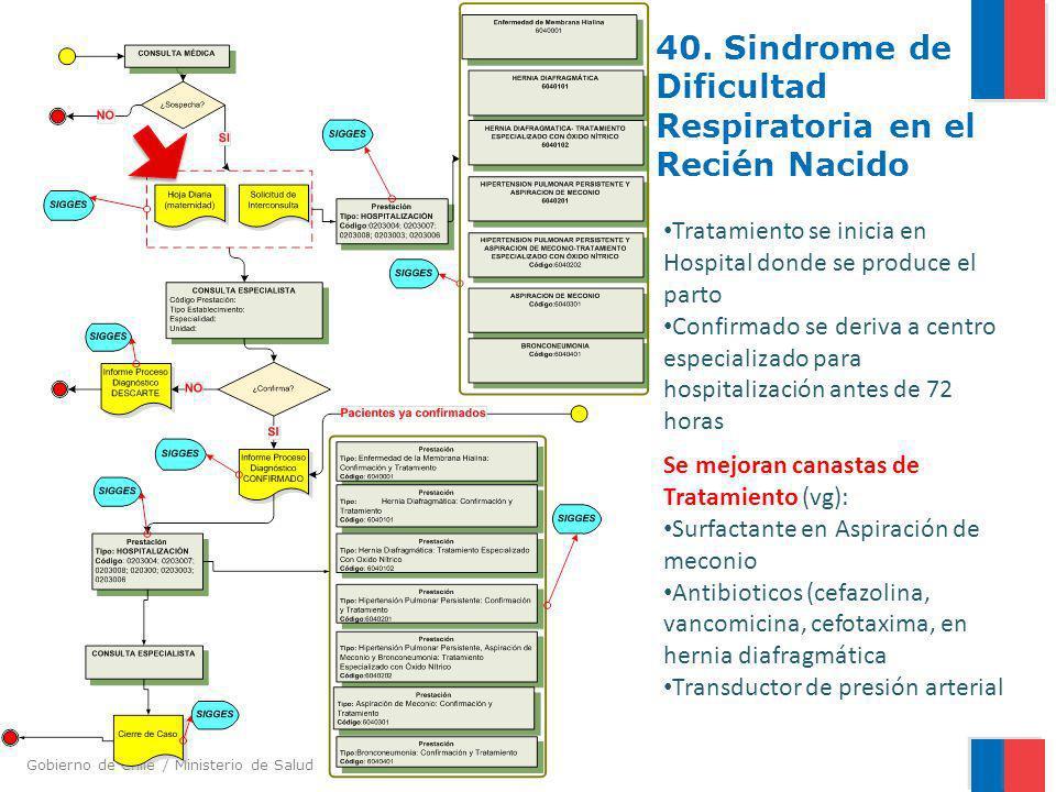 Gobierno de Chile / Ministerio de Salud 40. Sindrome de Dificultad Respiratoria en el Recién Nacido Tratamiento se inicia en Hospital donde se produce