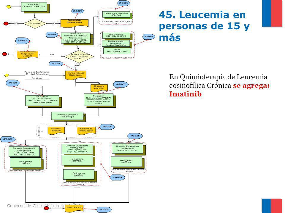 Gobierno de Chile / Ministerio de Salud 45. Leucemia en personas de 15 y más En Quimioterapia de Leucemia eosinofílica Crónica se agrega: Imatinib