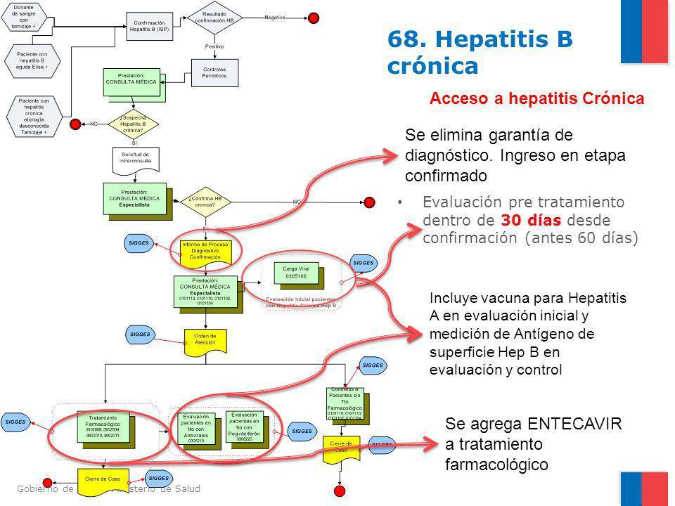 Gobierno de Chile / Ministerio de Salud 68. Hepatitis B crónica Evaluación pre tratamiento dentro de 30 días desde confirmación (antes 60 días) Acceso
