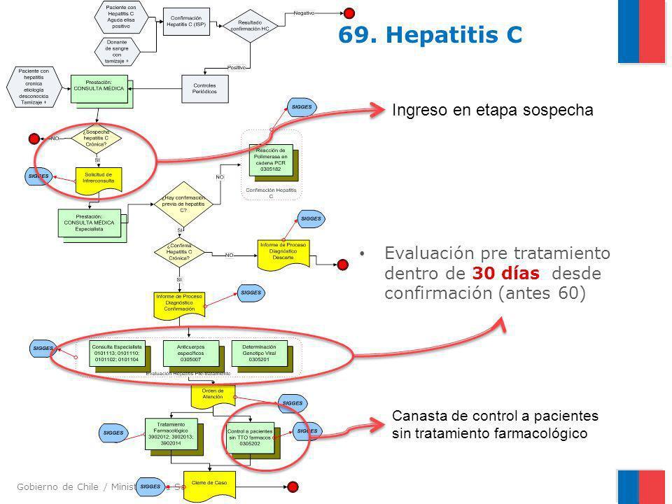 Gobierno de Chile / Ministerio de Salud 69. Hepatitis C Evaluación pre tratamiento dentro de 30 días desde confirmación (antes 60) Canasta de control