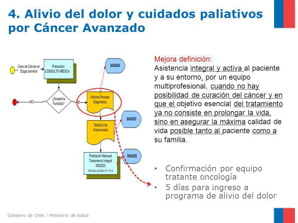 Gobierno de Chile / Ministerio de Salud 4. Alivio del dolor y cuidados paliativos por Cáncer Avanzado Confirmación por equipo tratante oncología 5 día