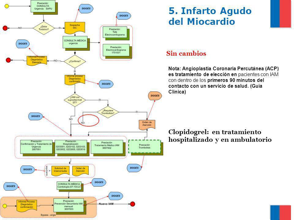 Gobierno de Chile / Ministerio de Salud 5. Infarto Agudo del Miocardio Sin cambios Nota: Angioplastía Coronaria Percutánea (ACP) es tratamiento de ele